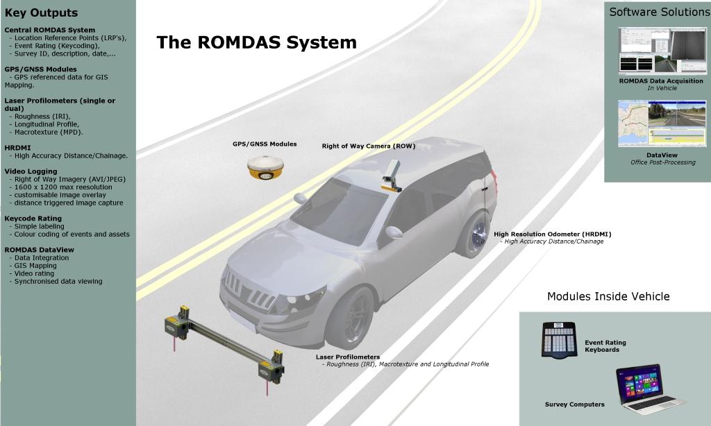 Case Study: Haiti | ROMDAS - Data Collection Limited